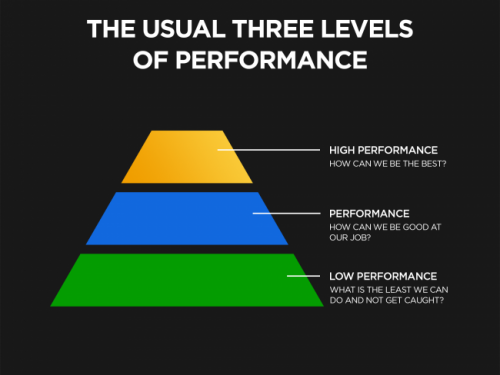 """""""Can You Go Beyond High Performance?"""""""