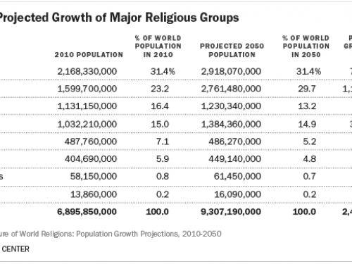 Relax. Religion isn't going anywhere.